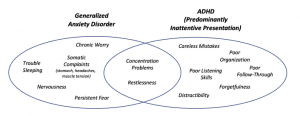 Are You Worried and Distracted? Anxiety versus ADHD